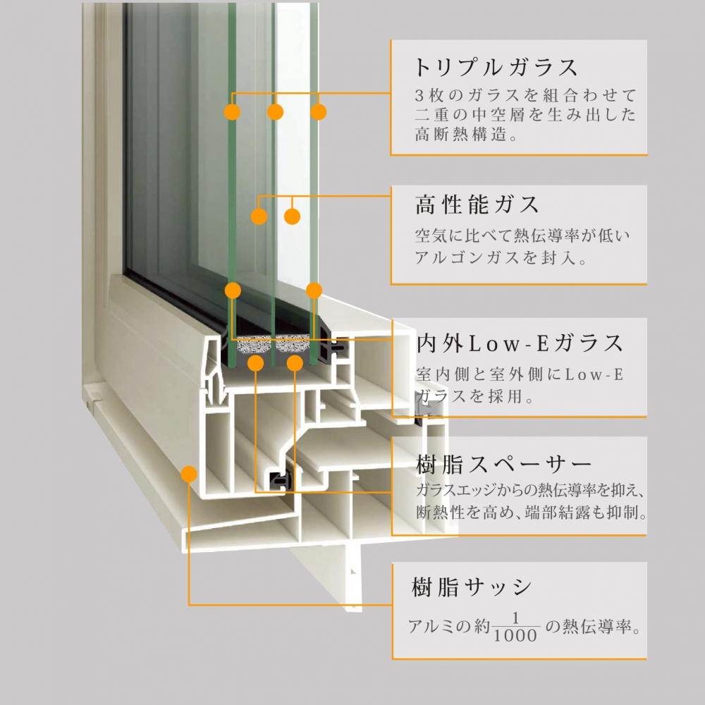 世界トップクラスの断熱窓 - 寒さも暑さも寄せつけない熱貫流率0.91のLIXIL「エルスターX」を採用従来の樹脂窓に比べ、熱貫流率が約44%も向上。世界トップクラスの断熱性を誇るLIXILエルスターXが標準仕様。 フレームを極限までスリム化し、ガラス越しの景色や採光をより一層広げられるデザインが、室内を洗練された印象に仕上げます。またトリプルガラスの軽量化により、使いやすい操作性も備えています。 -  -